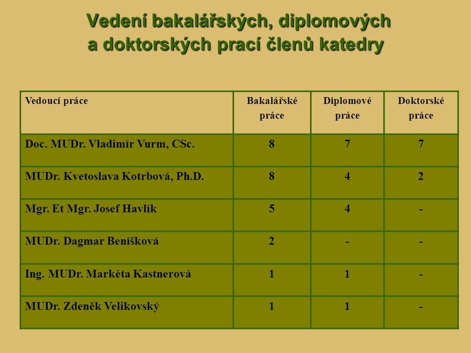 Vedení bakalářských, diplomových a doktorských prací členů katedry Vedení bakalářských, diplomových a doktorských prací členů katedry Vedoucí práceBak
