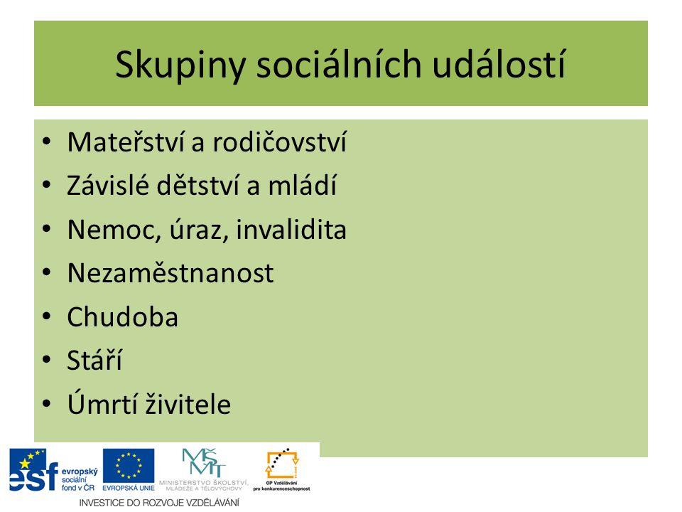 Skupiny sociálních událostí Mateřství a rodičovství Závislé dětství a mládí Nemoc, úraz, invalidita Nezaměstnanost Chudoba Stáří Úmrtí živitele