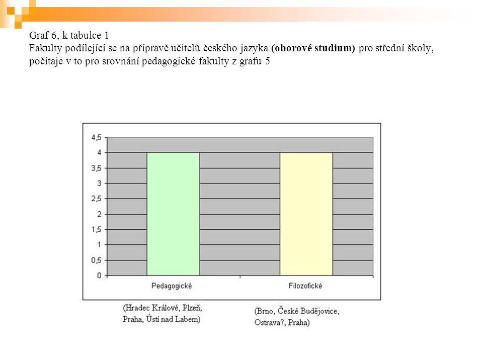 Graf 6, k tabulce 1 Fakulty podílející se na přípravě učitelů českého jazyka (oborové studium) pro střední školy, počítaje v to pro srovnání pedagogické fakulty z grafu 5