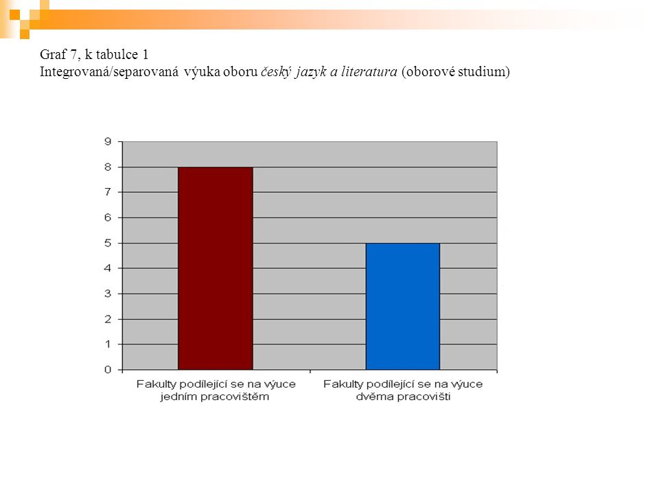 Graf 7, k tabulce 1 Integrovaná/separovaná výuka oboru český jazyk a literatura (oborové studium)