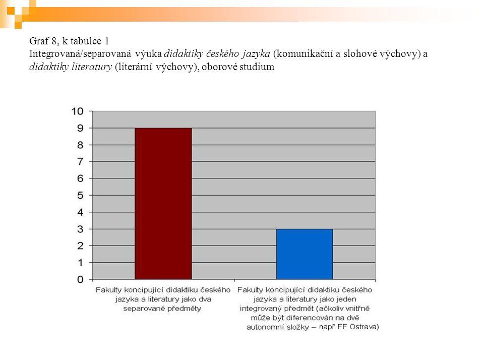 Graf 8, k tabulce 1 Integrovaná/separovaná výuka didaktiky českého jazyka (komunikační a slohové výchovy) a didaktiky literatury (literární výchovy), oborové studium