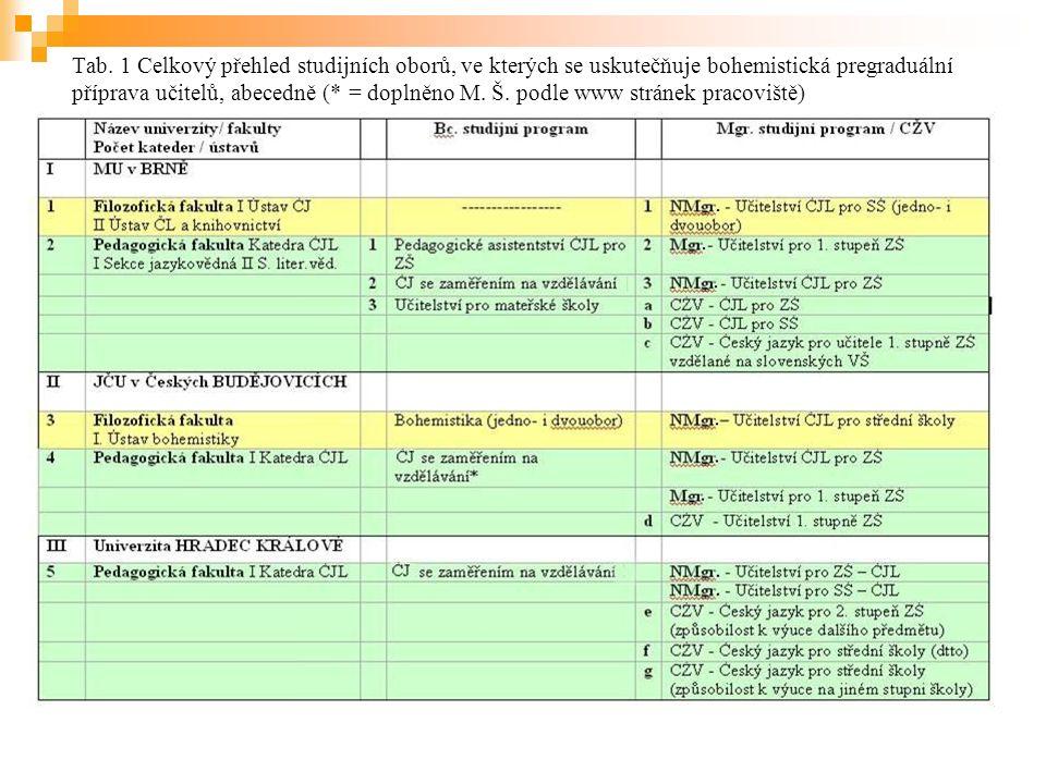 Tab. 1 Celkový přehled studijních oborů, ve kterých se uskutečňuje bohemistická pregraduální příprava učitelů, abecedně (* = doplněno M. Š. podle www