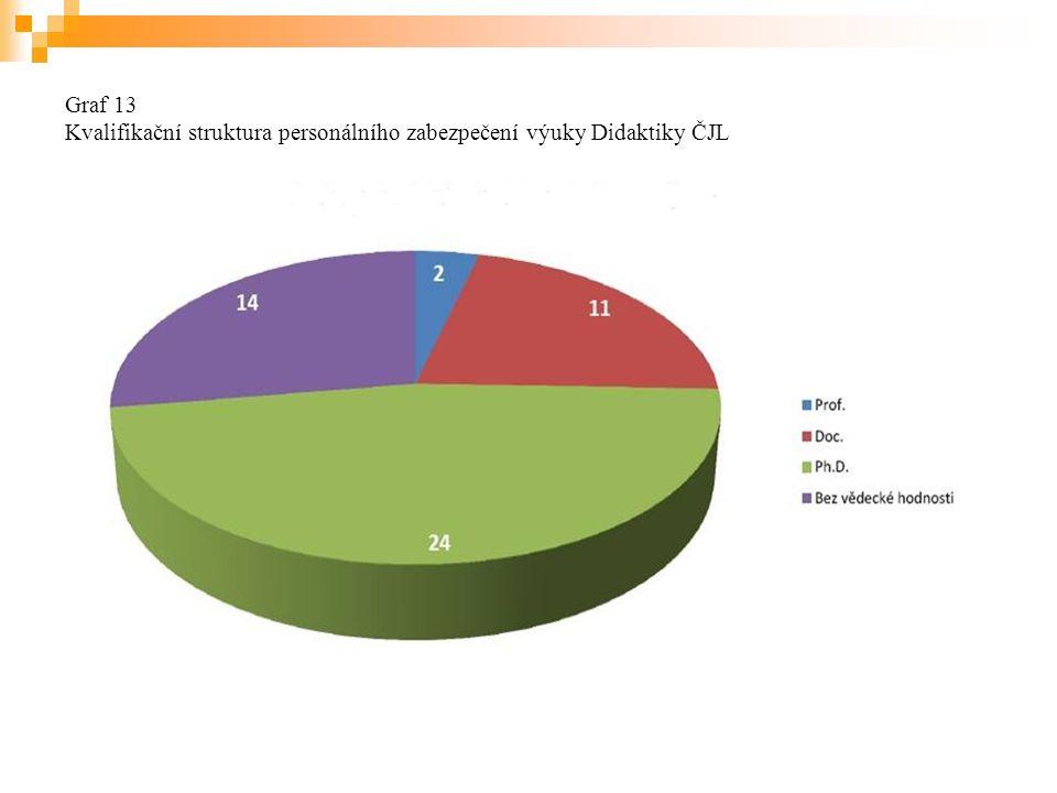 Graf 13 Kvalifikační struktura personálního zabezpečení výuky Didaktiky ČJL