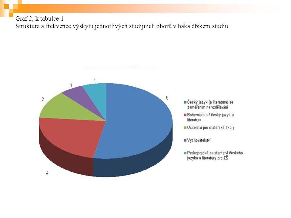 Graf 2, k tabulce 1 Struktura a frekvence výskytu jednotlivých studijních oborů v bakalářském studiu