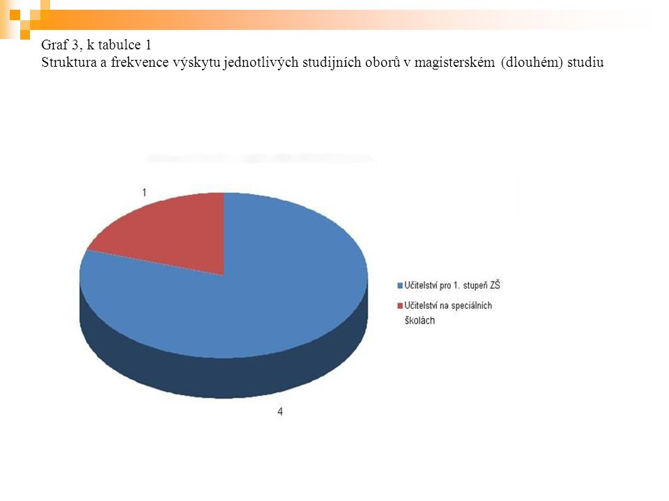 Graf 3, k tabulce 1 Struktura a frekvence výskytu jednotlivých studijních oborů v magisterském (dlouhém) studiu