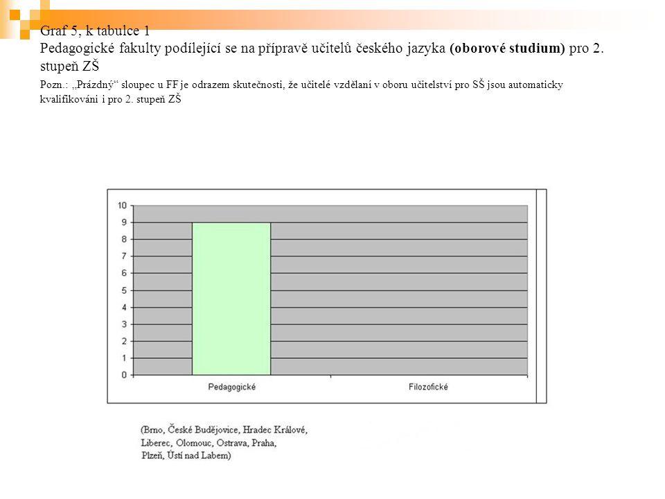 Graf 5, k tabulce 1 Pedagogické fakulty podílející se na přípravě učitelů českého jazyka (oborové studium) pro 2.