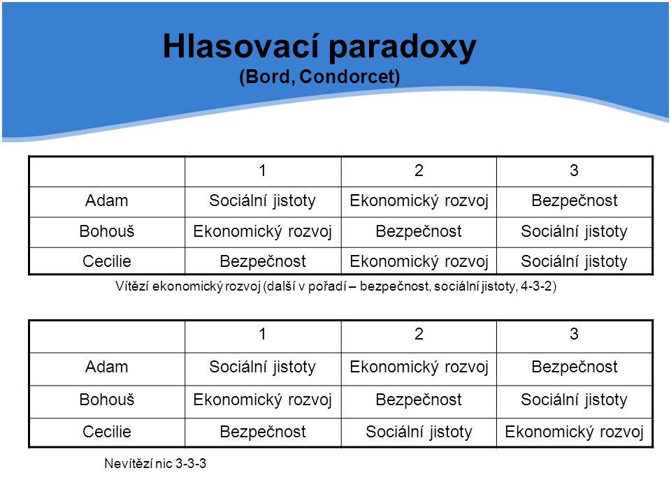 Hlasovací paradoxy (Bord, Condorcet) 123 AdamSociální jistotyEkonomický rozvojBezpečnost BohoušEkonomický rozvojBezpečnostSociální jistoty CecilieBezp