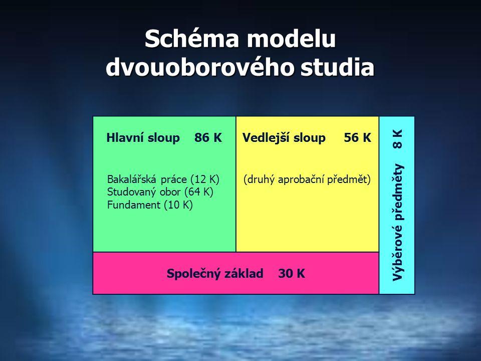 Schéma modelu dvouoborového studia Hlavní sloup 86 KVedlejší sloup 56 K Výběrové předměty 8 K Bakalářská práce (12 K) Studovaný obor (64 K) Fundament (10 K) (druhý aprobační předmět) Společný základ 30 K