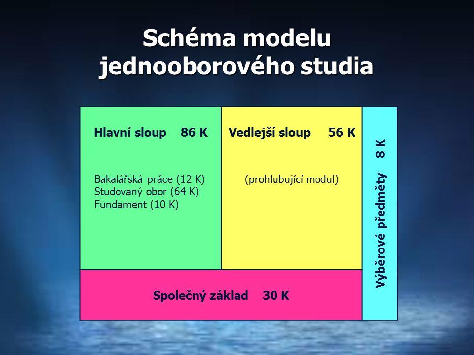 Schéma modelu jednooborového studia Hlavní sloup 86 KVedlejší sloup 56 K Výběrové předměty 8 K Bakalářská práce (12 K) Studovaný obor (64 K) Fundament (10 K) (prohlubující modul) Společný základ 30 K