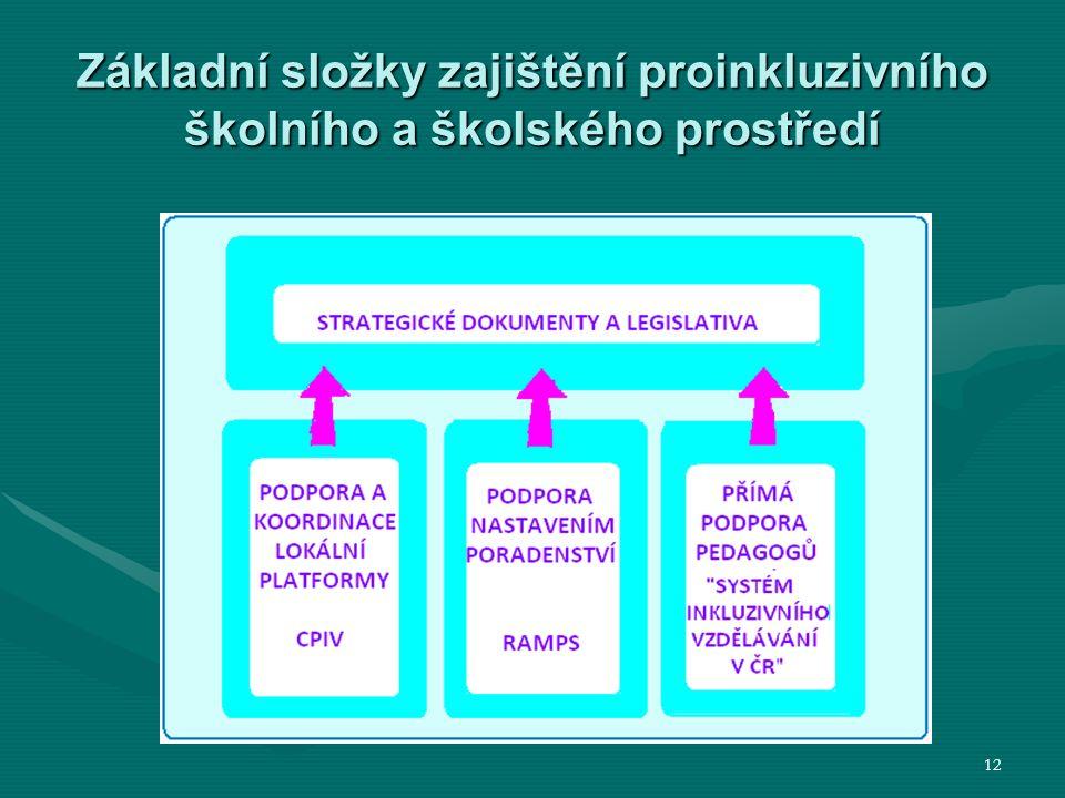 Základní složky zajištění proinkluzivního školního a školského prostředí 12