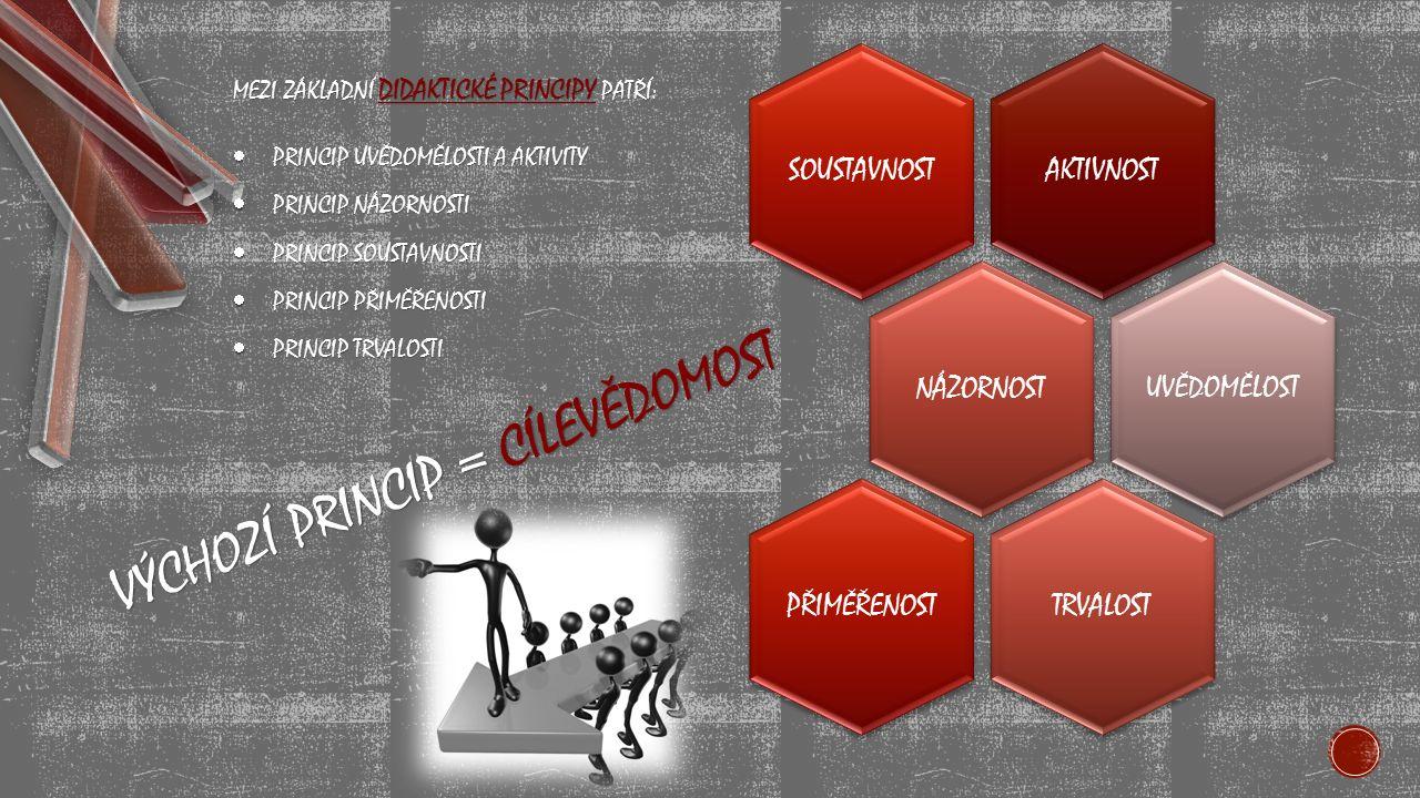 VÝCHOZÍ PRINCIP = CÍLEVĚDOMOST AKTIVNOSTSOUSTAVNOSTNÁZORNOST UVĚDOMĚLOST TRVALOSTPŘIMĚŘENOST MEZI ZÁKLADNÍ DIDAKTICKÉ PRINCIPY PATŘÍ:  PRINCIP UVĚDOMĚLOSTI A AKTIVITY  PRINCIP NÁZORNOSTI  PRINCIP SOUSTAVNOSTI  PRINCIP PŘIMĚŘENOSTI  PRINCIP TRVALOSTI
