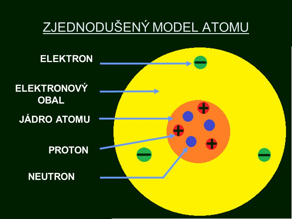 ZJEDNODUŠENÝ MODEL ATOMU ELEKTRON ELEKTRONOVÝ OBAL JÁDRO ATOMU PROTON NEUTRON