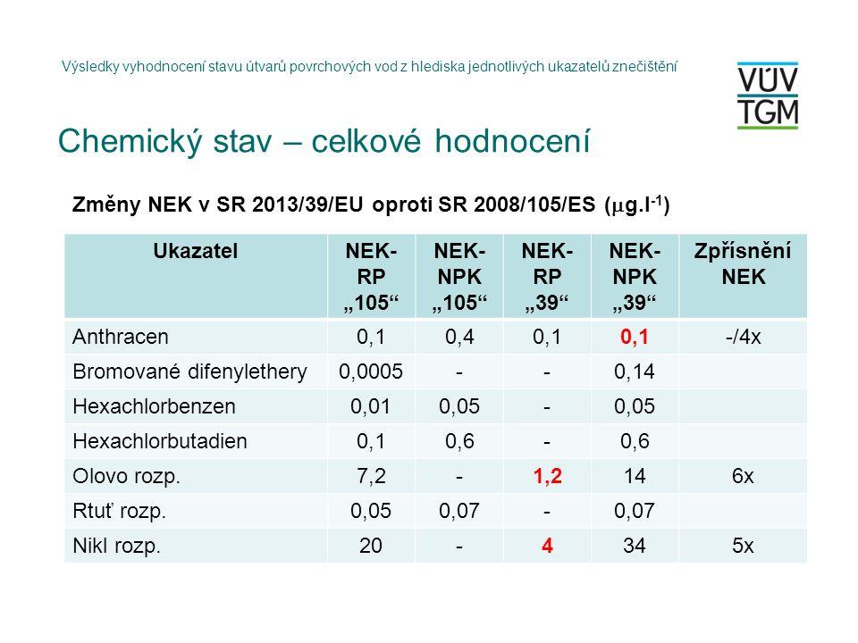 """Výsledky vyhodnocení stavu útvarů povrchových vod z hlediska jednotlivých ukazatelů znečištění UkazatelNEK- RP """"105 NEK- NPK """"105 NEK- RP """"39 NEK- NPK """"39 Zpřísnění NEK Anthracen0,10,40,1 -/4x Bromované difenylethery0,0005--0,14 Hexachlorbenzen0,010,05- Hexachlorbutadien0,10,6- Olovo rozp.7,2-1,2146x Rtuť rozp.0,050,07- Nikl rozp.20-4345x Změny NEK v SR 2013/39/EU oproti SR 2008/105/ES (  g.l -1 ) Chemický stav – celkové hodnocení"""