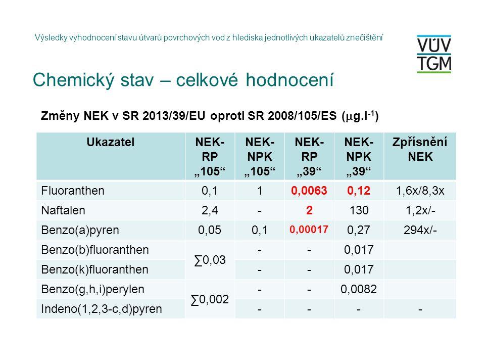 """Výsledky vyhodnocení stavu útvarů povrchových vod z hlediska jednotlivých ukazatelů znečištění UkazatelNEK- RP """"105 NEK- NPK """"105 NEK- RP """"39 NEK- NPK """"39 Zpřísnění NEK Fluoranthen0,110,00630,121,6x/8,3x Naftalen2,4-21301,2x/- Benzo(a)pyren0,050,1 0,00017 0,27294x/- Benzo(b)fluoranthen ∑0,03 --0,017 Benzo(k)fluoranthen--0,017 Benzo(g,h,i)perylen ∑0,002 --0,0082 Indeno(1,2,3-c,d)pyren---- Změny NEK v SR 2013/39/EU oproti SR 2008/105/ES (  g.l -1 ) Chemický stav – celkové hodnocení"""