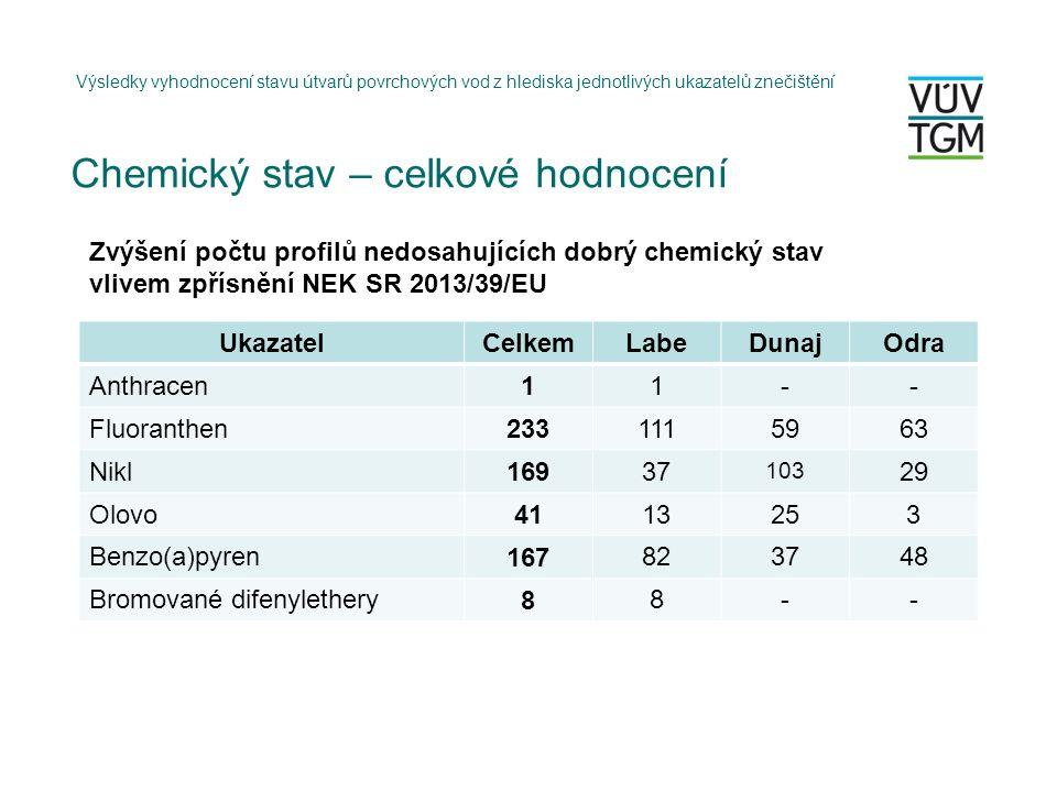 Výsledky vyhodnocení stavu útvarů povrchových vod z hlediska jednotlivých ukazatelů znečištění UkazatelCelkemLabeDunajOdra Anthracen11-- Fluoranthen2331115963 Nikl16937 103 29 Olovo 41 13253 Benzo(a)pyren 167 823748 Bromované difenylethery 8 8-- Zvýšení počtu profilů nedosahujících dobrý chemický stav vlivem zpřísnění NEK SR 2013/39/EU Chemický stav – celkové hodnocení