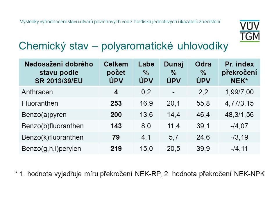 Chemický stav – polyaromatické uhlovodíky Výsledky vyhodnocení stavu útvarů povrchových vod z hlediska jednotlivých ukazatelů znečištění Nedosažení dobrého stavu podle SR 2013/39/EU Celkem počet ÚPV Labe % ÚPV Dunaj % ÚPV Odra % ÚPV Pr.
