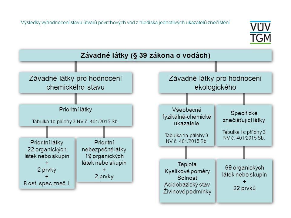 Ing.Tomáš Mičaník, e-mail: tomas_micanik@vuv.cz Výzkumný ústav vodohospodářský T.