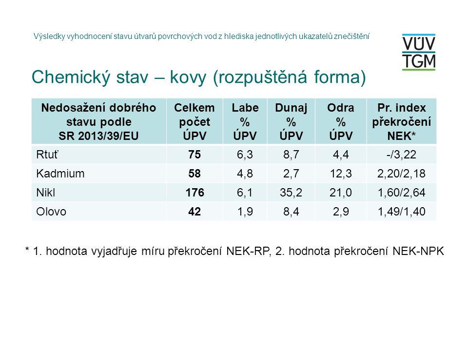 Chemický stav – kovy (rozpuštěná forma) Výsledky vyhodnocení stavu útvarů povrchových vod z hlediska jednotlivých ukazatelů znečištění Nedosažení dobrého stavu podle SR 2013/39/EU Celkem počet ÚPV Labe % ÚPV Dunaj % ÚPV Odra % ÚPV Pr.
