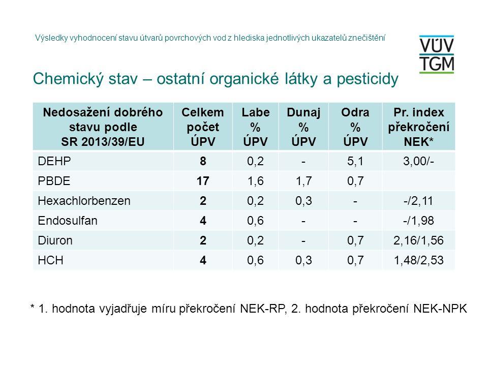 Chemický stav – ostatní organické látky a pesticidy Výsledky vyhodnocení stavu útvarů povrchových vod z hlediska jednotlivých ukazatelů znečištění Nedosažení dobrého stavu podle SR 2013/39/EU Celkem počet ÚPV Labe % ÚPV Dunaj % ÚPV Odra % ÚPV Pr.