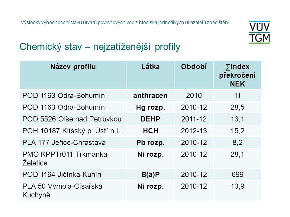 Chemický stav – nejzatíženější profily Výsledky vyhodnocení stavu útvarů povrchových vod z hlediska jednotlivých ukazatelů znečištění Název profiluLátkaObdobí∑Index překročení NEK POD 1163 Odra-Bohumínanthracen201011 POD 1163 Odra-BohumínHg rozp.2010-1228,5 POD 5526 Olše nad PetrůvkouDEHP2011-1213,1 POH 10187 Klíšský p.