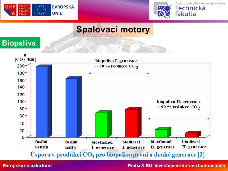 Evropský sociální fond Praha & EU: Investujeme do vaší budoucnosti Spalovací motory Biopaliva Úspora v produkci CO 2 pro biopaliva první a druhé generace [2]