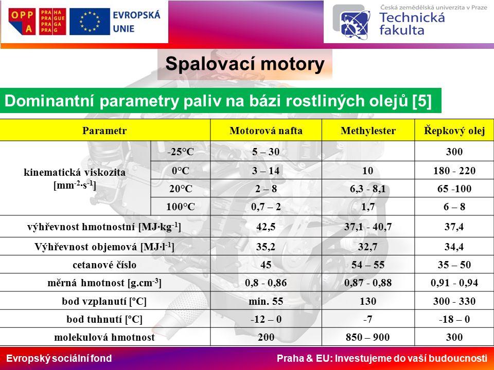 Evropský sociální fond Praha & EU: Investujeme do vaší budoucnosti Spalovací motory Dominantní parametry paliv na bázi rostliných olejů [5] ParametrMotorová naftaMethylesterŘepkový olej kinematická viskozita [mm -2 ·s -1 ] -25°C5 – 30300 0°C3 – 1410180 - 220 20°C2 – 86,3 - 8,165 -100 100°C0,7 – 21,76 – 8 výhřevnost hmotnostní [MJ·kg -1 ]42,537,1 - 40,737,4 Výhřevnost objemová [MJ·l -1 ]35,232,734,4 cetanové číslo4554 – 5535 – 50 měrná hmotnost [g.cm -3 ]0,8 - 0,860,87 - 0,880,91 - 0,94 bod vzplanutí [ºC]min.