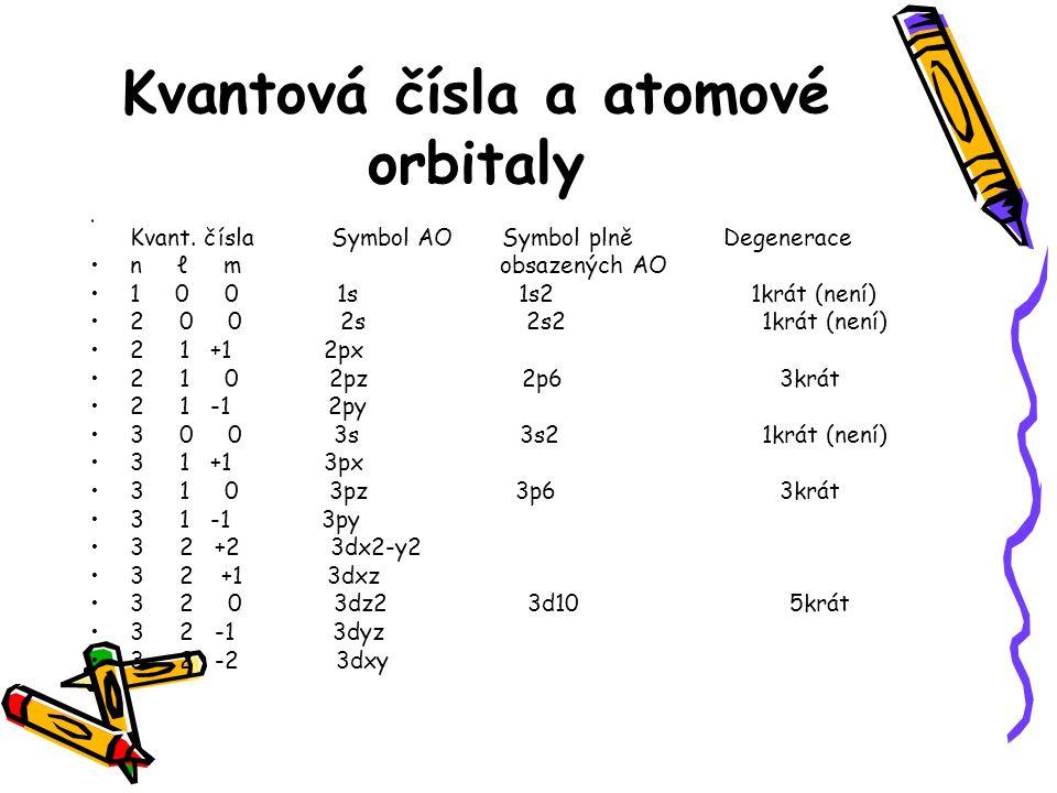 Kvantová čísla a atomové orbitaly Kvant.