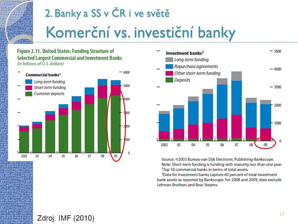 17 2. Banky a SS v ČR i ve světě Komerční vs. investiční banky Zdroj: IMF (2010)
