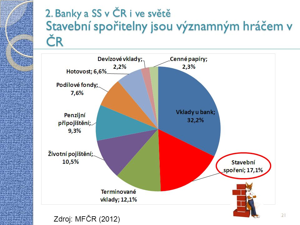 21 2. Banky a SS v ČR i ve světě Stavební spořitelny jsou významným hráčem v ČR Zdroj: MFČR (2012)