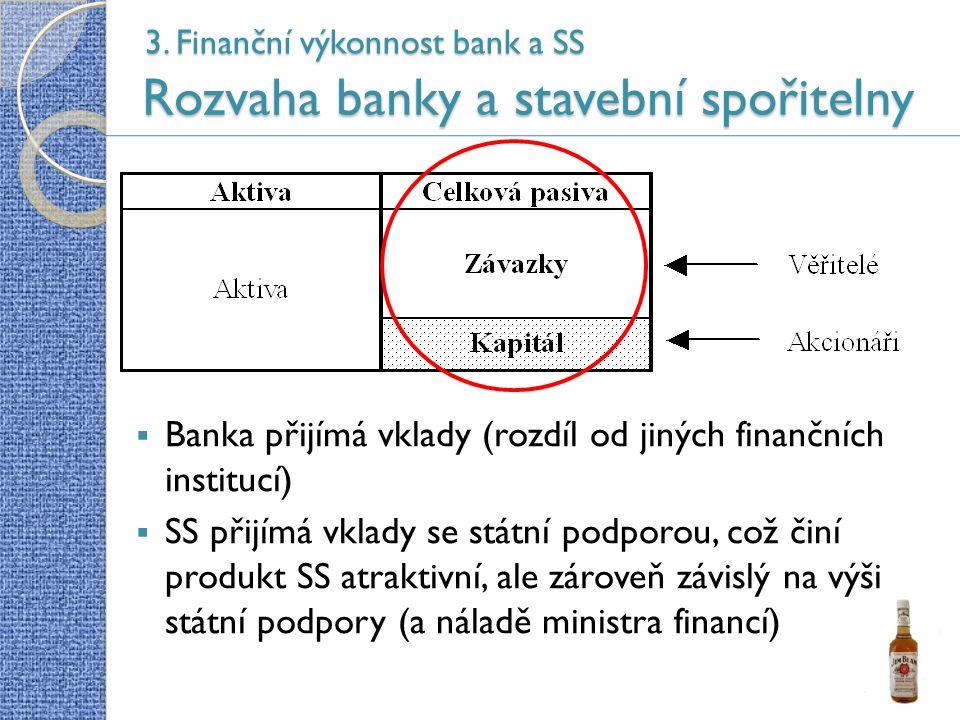 3. Finanční výkonnost bank a SS Rozvaha banky a stavební spořitelny  Banka přijímá vklady (rozdíl od jiných finančních institucí)  SS přijímá vklady