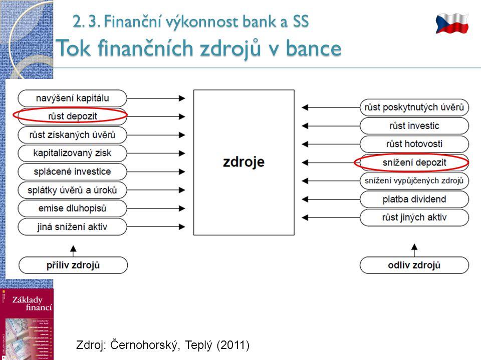 2. 3. Finanční výkonnost bank a SS Tok finančních zdrojů v bance Zdroj: Černohorský, Teplý (2011)