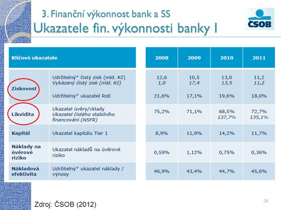 3. Finanční výkonnost bank a SS Ukazatele fin. výkonnosti banky I 28 Zdroj: ČSOB (2012)