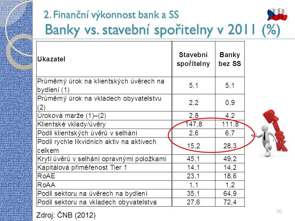 2. Finanční výkonnost bank a SS Banky vs. stavební spořitelny v 2011 (%) 30 Zdroj: ČNB (2012)