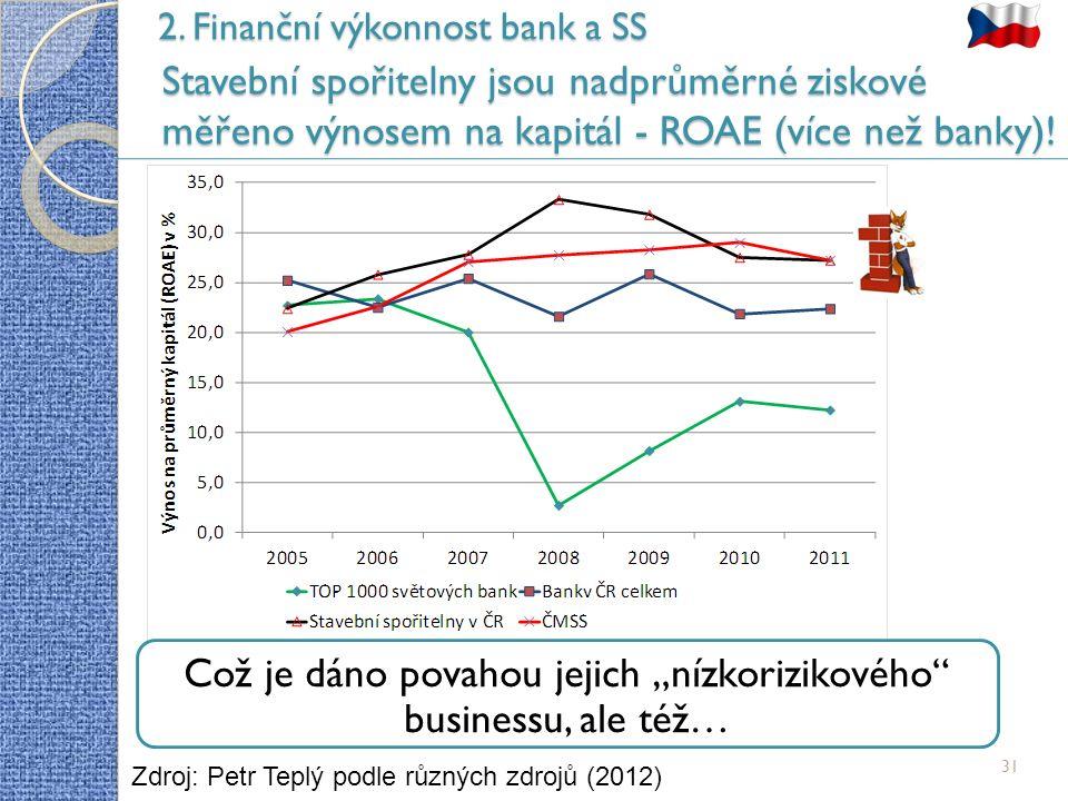 2. Finanční výkonnost bank a SS Stavební spořitelny jsou nadprůměrné ziskové měřeno výnosem na kapitál - ROAE (více než banky)! 31 Zdroj: Petr Teplý p