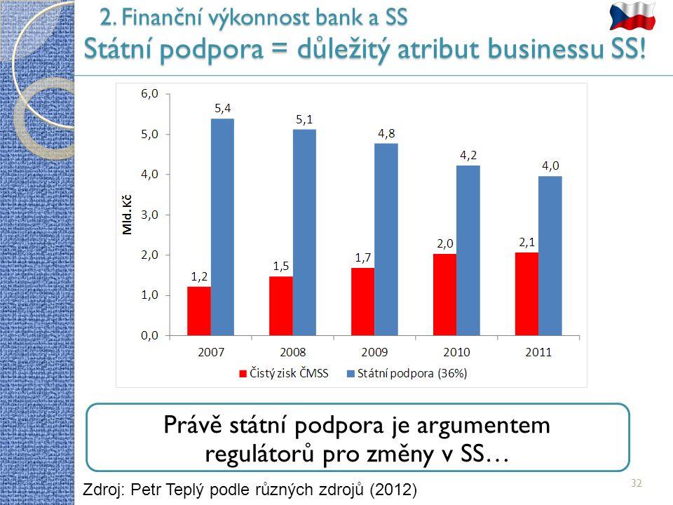 2. Finanční výkonnost bank a SS Státní podpora = důležitý atribut businessu SS.