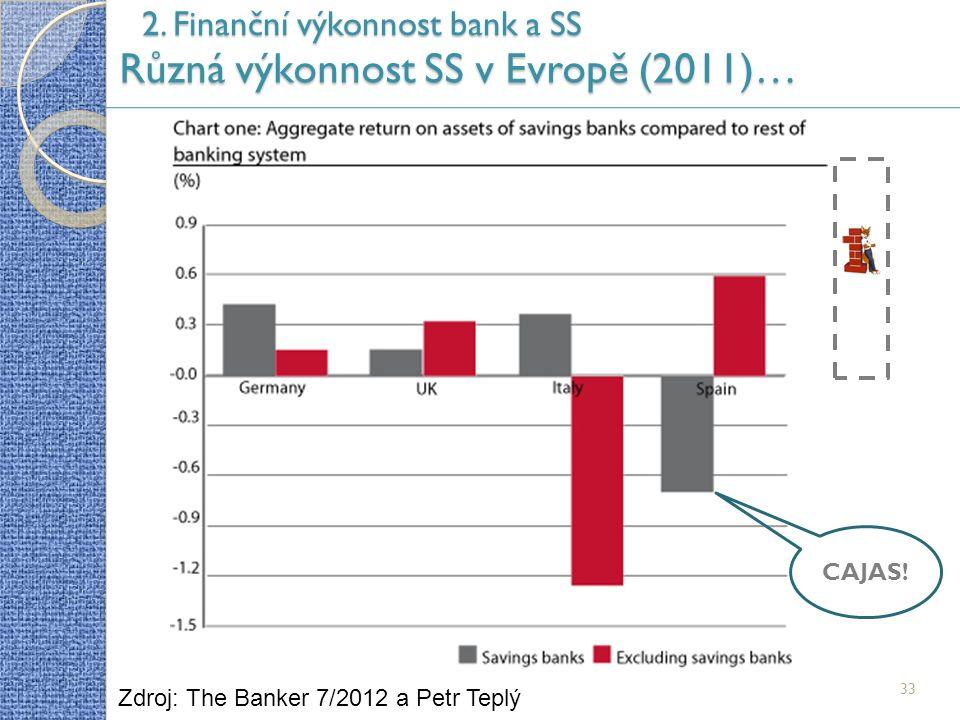 2. Finanční výkonnost bank a SS Různá výkonnost SS v Evropě (2011)… 33 Zdroj: The Banker 7/2012 a Petr Teplý CAJAS!
