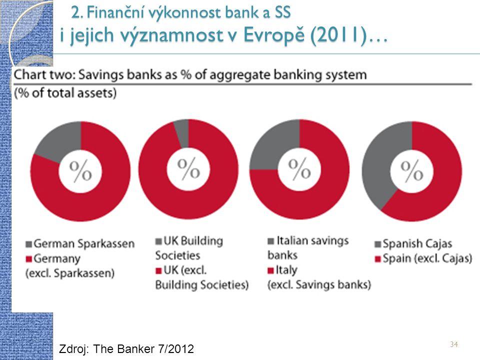 2. Finanční výkonnost bank a SS i jejich významnost v Evropě (2011)… 34 Zdroj: The Banker 7/2012