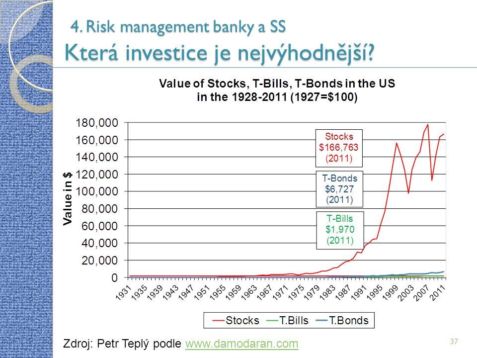 37 4. Risk management banky a SS Která investice je nejvýhodnější.