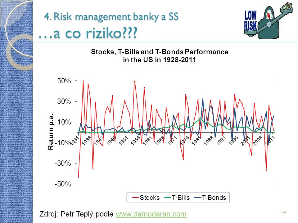 38 4. Risk management banky a SS …a co riziko .