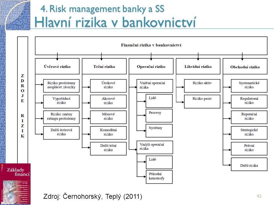 42 4. Risk management banky a SS Hlavní rizika v bankovnictví Zdroj: Černohorský, Teplý (2011)
