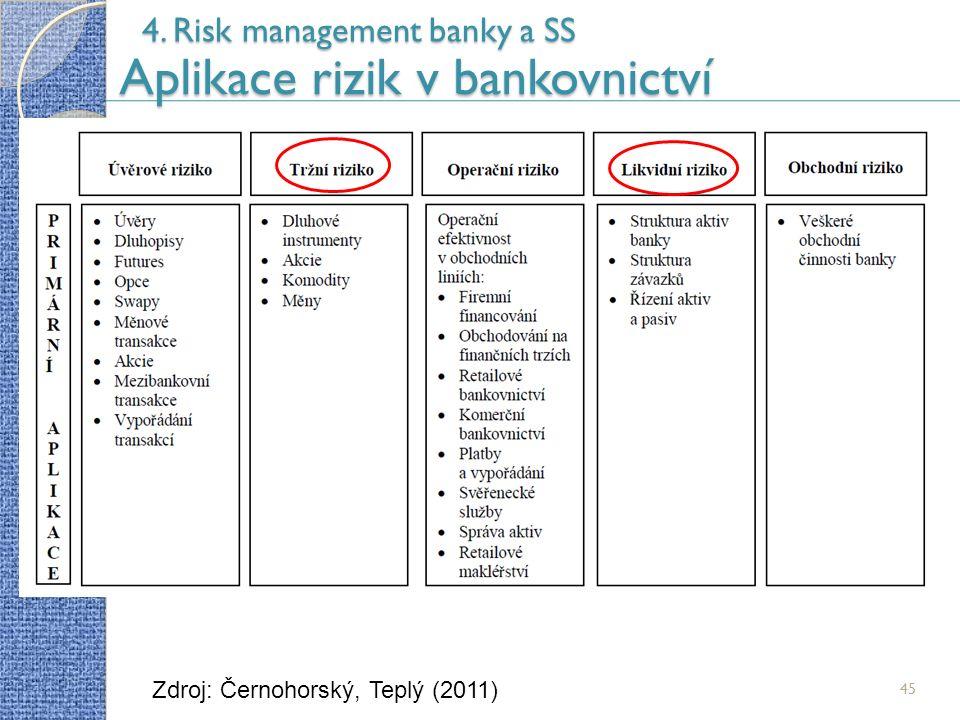 45 4. Risk management banky a SS Aplikace rizik v bankovnictví Zdroj: Černohorský, Teplý (2011)