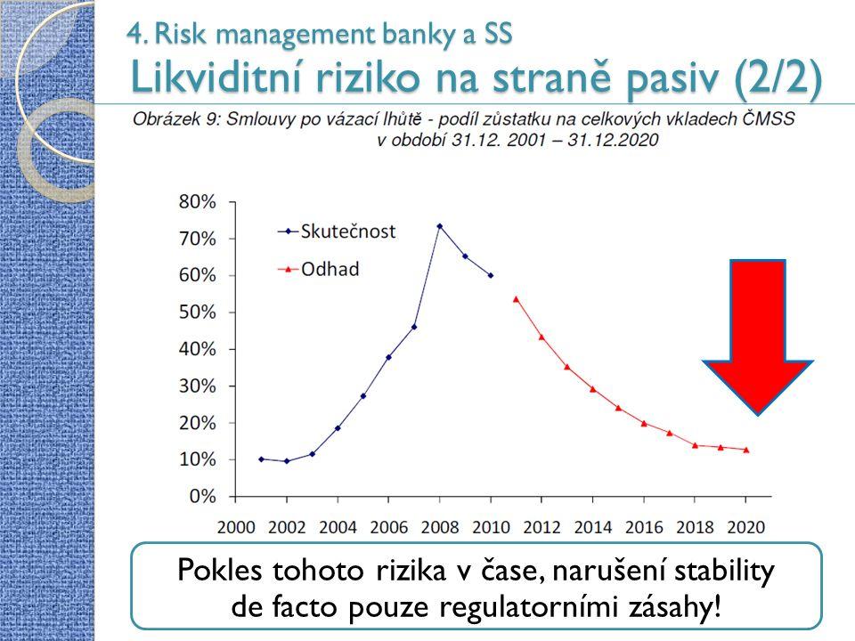 4. Risk management banky a SS Likviditní riziko na straně pasiv (2/2) 49 Pokles tohoto rizika v čase, narušení stability de facto pouze regulatorními