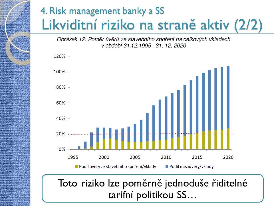4. Risk management banky a SS Likviditní riziko na straně aktiv (2/2) 51 Toto riziko lze poměrně jednoduše řiditelné tarifní politikou SS…