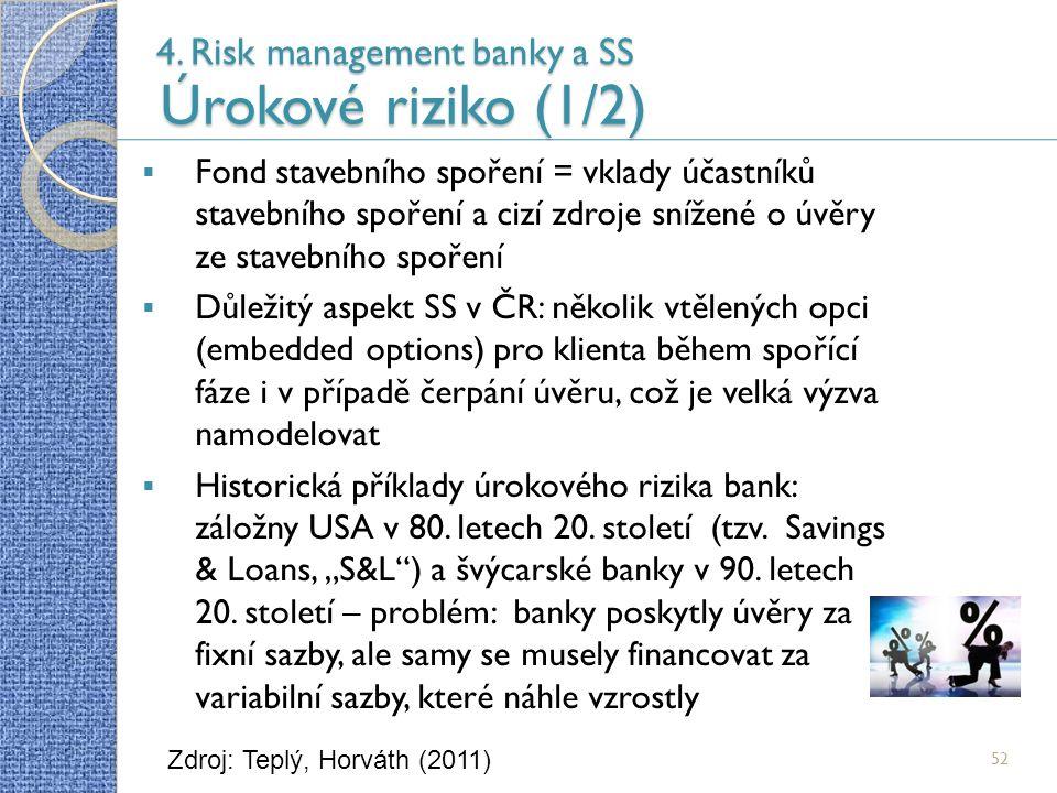 4. Risk management banky a SS Úrokové riziko (1/2) 52  Fond stavebního spoření = vklady účastníků stavebního spoření a cizí zdroje snížené o úvěry ze