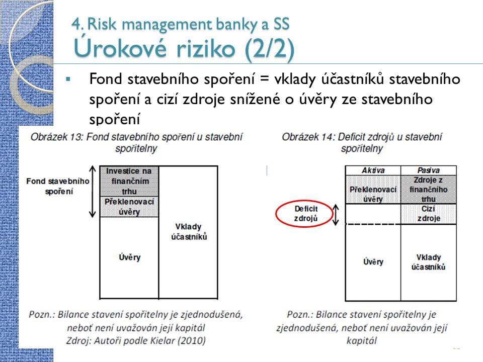 4. Risk management banky a SS Úrokové riziko (2/2) 53  Fond stavebního spoření = vklady účastníků stavebního spoření a cizí zdroje snížené o úvěry ze