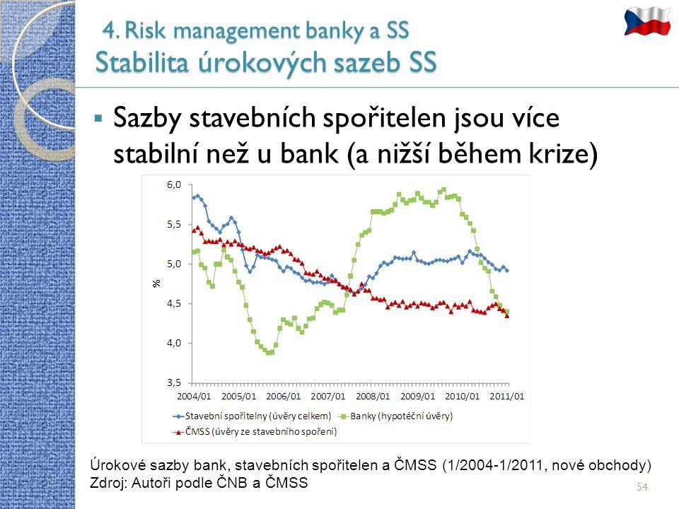 54  Sazby stavebních spořitelen jsou více stabilní než u bank (a nižší během krize) 4.