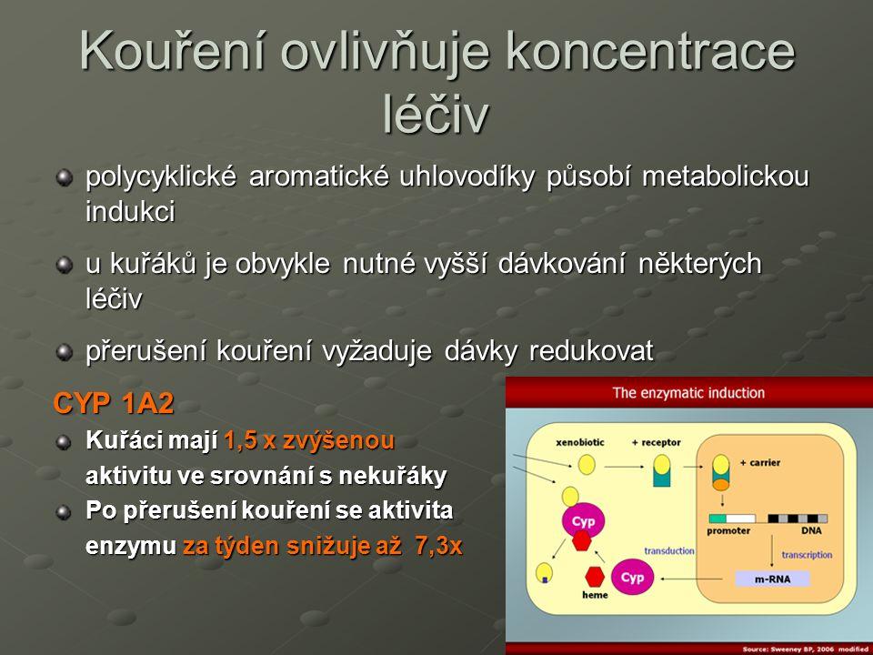 Kouření ovlivňuje koncentrace léčiv polycyklické aromatické uhlovodíky působí metabolickou indukci u kuřáků je obvykle nutné vyšší dávkování některých léčiv přerušení kouření vyžaduje dávky redukovat CYP 1A2 Kuřáci mají 1,5 x zvýšenou aktivitu ve srovnání s nekuřáky Po přerušení kouření se aktivita enzymu za týden snižuje až 7,3x