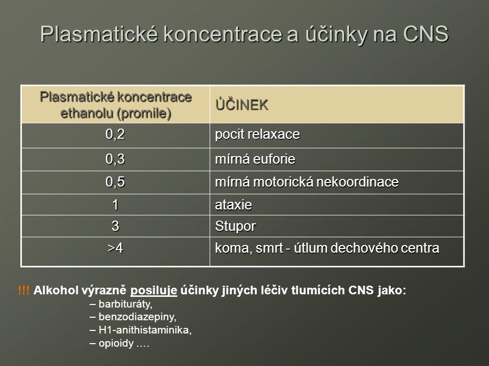 Plasmatické koncentrace a účinky na CNS Plasmatické koncentrace ethanolu (promile) ÚČINEK 0,20,20,20,2 pocit relaxace 0,30,30,30,3 mírná euforie 0,50,50,50,5 mírná motorická nekoordinace 1 ataxie 3Stupor >4>4>4>4 koma, smrt - útlum dechového centra !!.