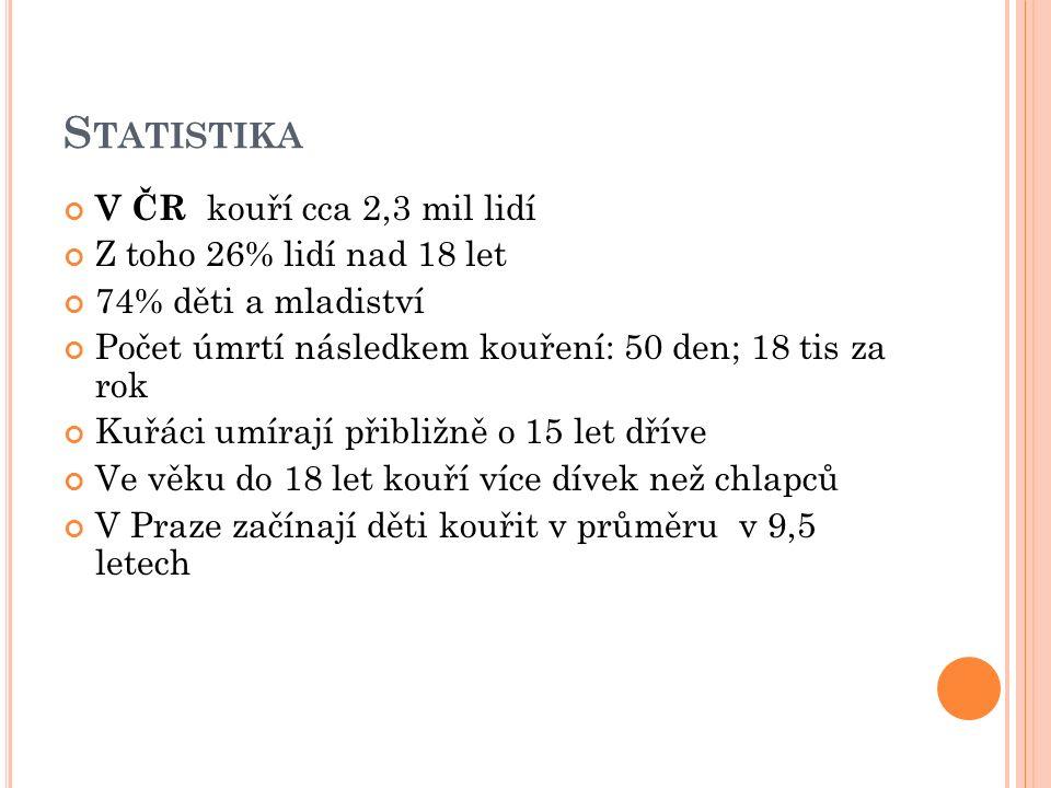 S TATISTIKA V ČR kouří cca 2,3 mil lidí Z toho 26% lidí nad 18 let 74% děti a mladiství Počet úmrtí následkem kouření: 50 den; 18 tis za rok Kuřáci umírají přibližně o 15 let dříve Ve věku do 18 let kouří více dívek než chlapců V Praze začínají děti kouřit v průměru v 9,5 letech