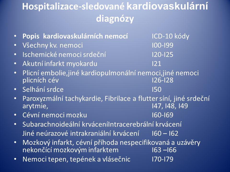 Hospitalizace-sledované kardiovaskulární diagnózy Popis kardiovaskulárních nemocí ICD-10 kódy Všechny kv.